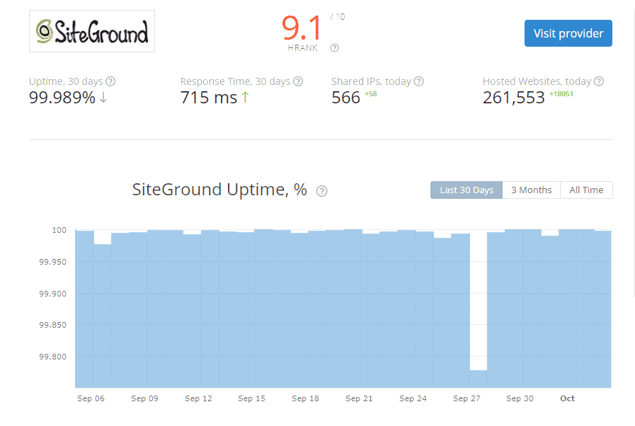 Siteground uptime from HRANK